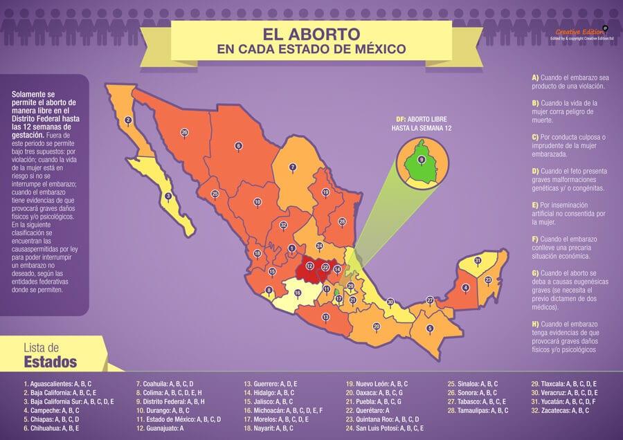 Ley del Aborto en Mexico 2018 - Clínicas de Aborto en México DF